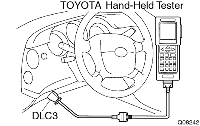 Connect Toyota Hand Held Tester Or Obdii Scan Tool