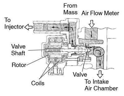 Toyota Supra JZA80 / Diagnostics / Circuit inspection 2JZ-GE